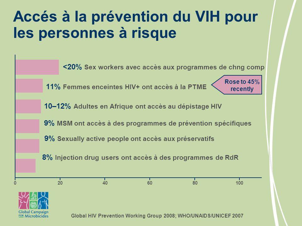 <20% Sex workers avec accès aux programmes de chng comp 11% Femmes enceintes HIV+ ont accès à la PTME 10–12% Adultes en Afrique ont accès au dépistage HIV 9% MSM ont accès à des programmes de prévention spécifiques 9% Sexually active people ont accès aux préservatifs 8% Injection drug users ont accès à des programmes de RdR Accés à la prévention du VIH pour les personnes à risque 0 Rose to 45% recently 20406080100 Global HIV Prevention Working Group 2008; WHO/UNAIDS/UNICEF 2007