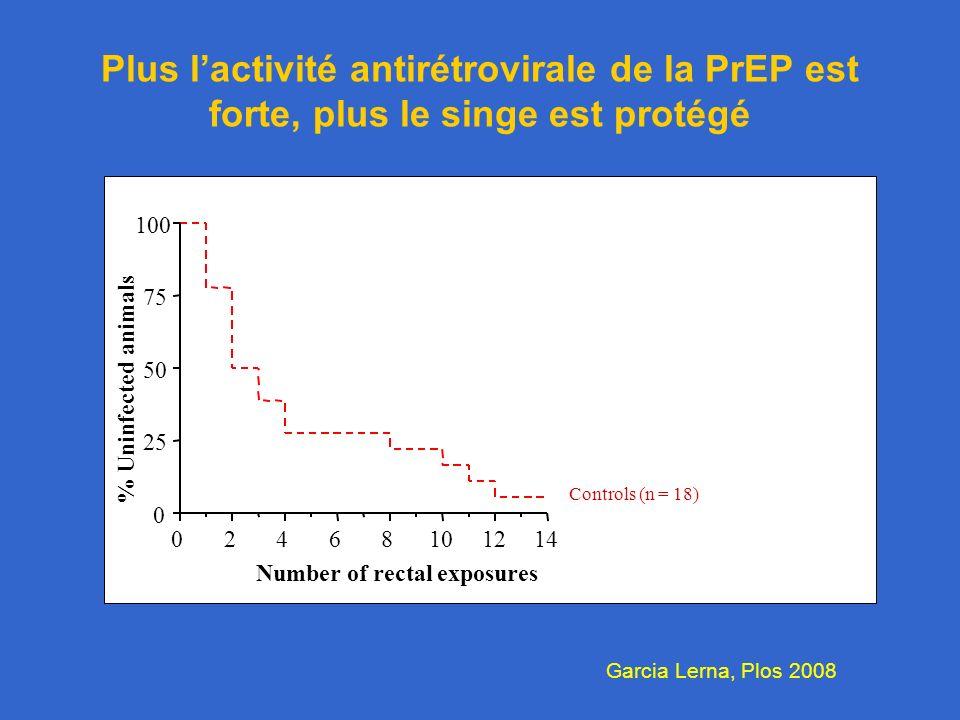 02468101214 0 25 50 75 100 Number of rectal exposures % Uninfected animals Controls (n = 18) Plus lactivité antirétrovirale de la PrEP est forte, plus le singe est protégé Garcia Lerna, Plos 2008