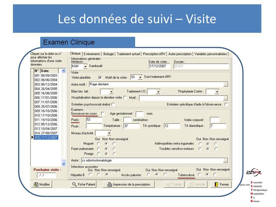 Examen Clinique Les données de suivi – Visite