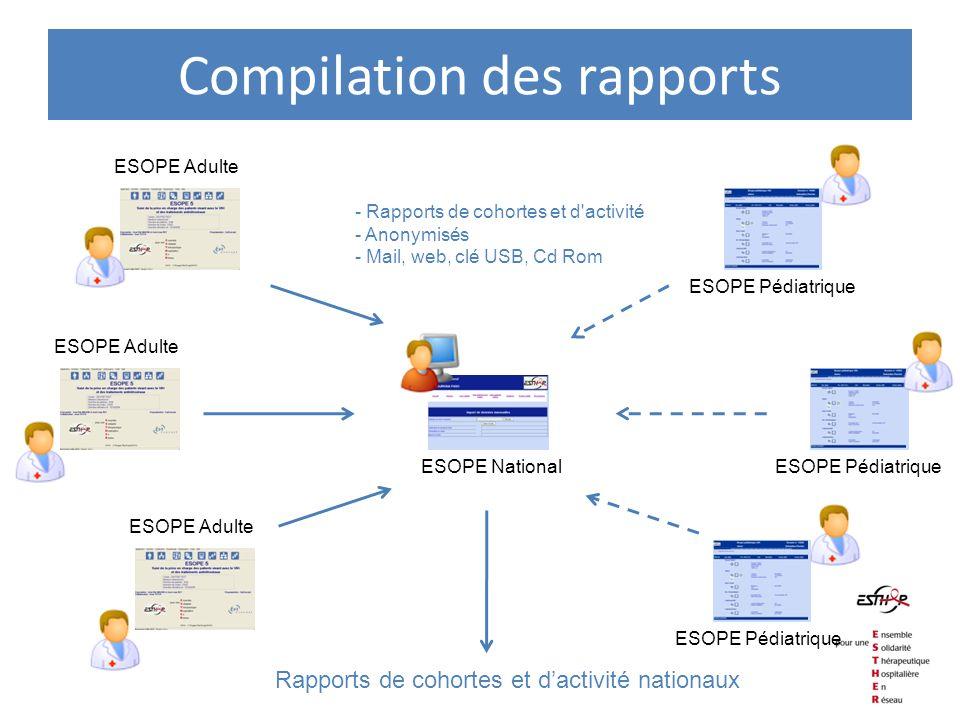 Compilation des rapports ESOPE Adulte ESOPE Pédiatrique Rapports de cohortes et dactivité nationaux ESOPE National - Rapports de cohortes et d'activit
