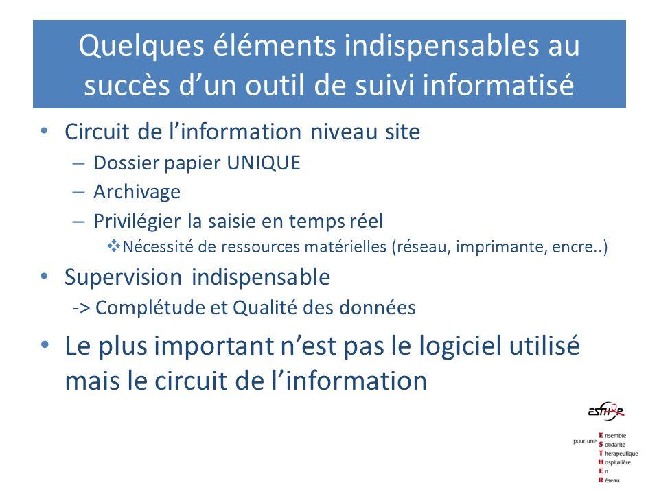 Quelques éléments indispensables au succès dun outil de suivi informatisé Circuit de linformation niveau site – Dossier papier UNIQUE – Archivage – Pr