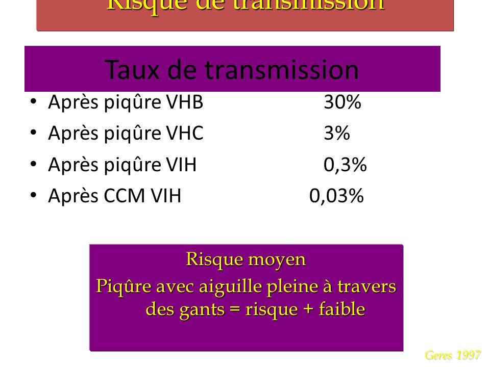 Risque de transmission Geres 1997 Taux de transmission Après piqûre VHB30% Après piqûre VHC3% Après piqûre VIH0,3% Après CCM VIH 0,03% Risque moyen Piqûre avec aiguille pleine à travers des gants = risque + faible