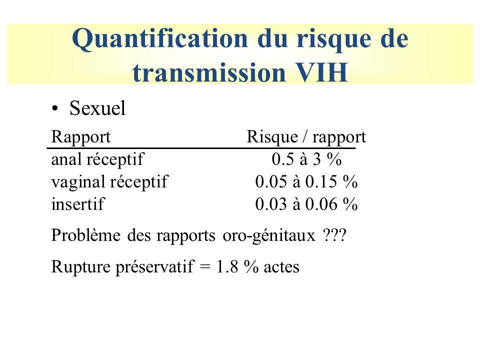 Quantification du risque de transmission VIH Sexuel RapportRisque / rapport anal réceptif0.5 à 3 % vaginal réceptif0.05 à 0.15 % insertif0.03 à 0.06 % Problème des rapports oro-génitaux ??.