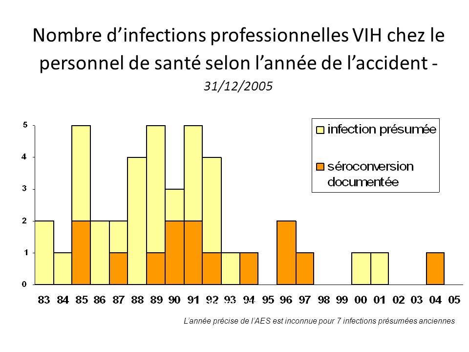 Nombre dinfections professionnelles VIH chez le personnel de santé selon lannée de laccident - 31/12/2005 Lannée précise de lAES est inconnue pour 7 infections présumées anciennes