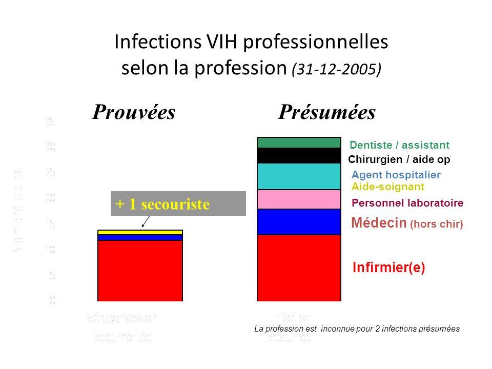 Infections VIH professionnelles selon la profession (31-12-2005) Infirmier(e) Médecin (hors chir) Personnel laboratoire Aide-soignant Agent hospitalier Chirurgien / aide op.