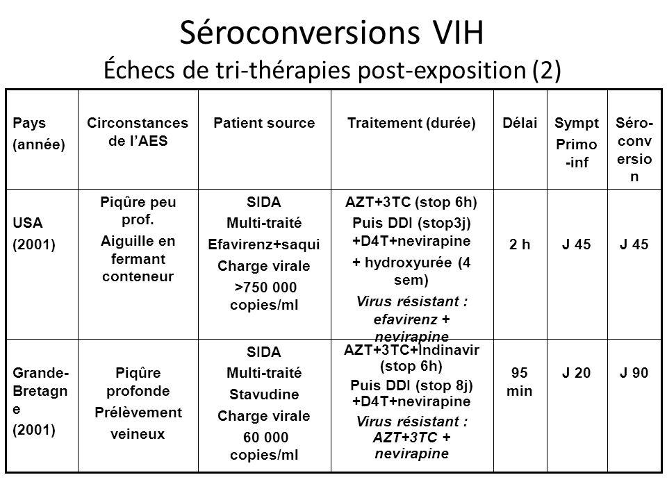 Séroconversions VIH Échecs de tri-thérapies post-exposition (2) J 90J 2095 min AZT+3TC+Indinavir (stop 6h) Puis DDI (stop 8j) +D4T+nevirapine Virus résistant : AZT+3TC + nevirapine SIDA Multi-traité Stavudine Charge virale 60 000 copies/ml Piqûre profonde Prélèvement veineux Grande- Bretagn e (2001) J 45 2 h AZT+3TC (stop 6h) Puis DDI (stop3j) +D4T+nevirapine + hydroxyurée (4 sem) Virus résistant : efavirenz + nevirapine SIDA Multi-traité Efavirenz+saqui Charge virale >750 000 copies/ml Piqûre peu prof.