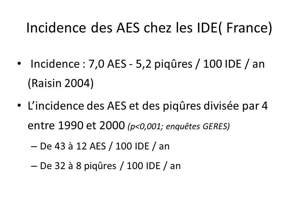 Incidence des AES chez les IDE( France) Incidence : 7,0 AES - 5,2 piqûres / 100 IDE / an (Raisin 2004) Lincidence des AES et des piqûres divisée par 4 entre 1990 et 2000 (p<0,001; enquêtes GERES) – De 43 à 12 AES / 100 IDE / an – De 32 à 8 piqûres / 100 IDE / an