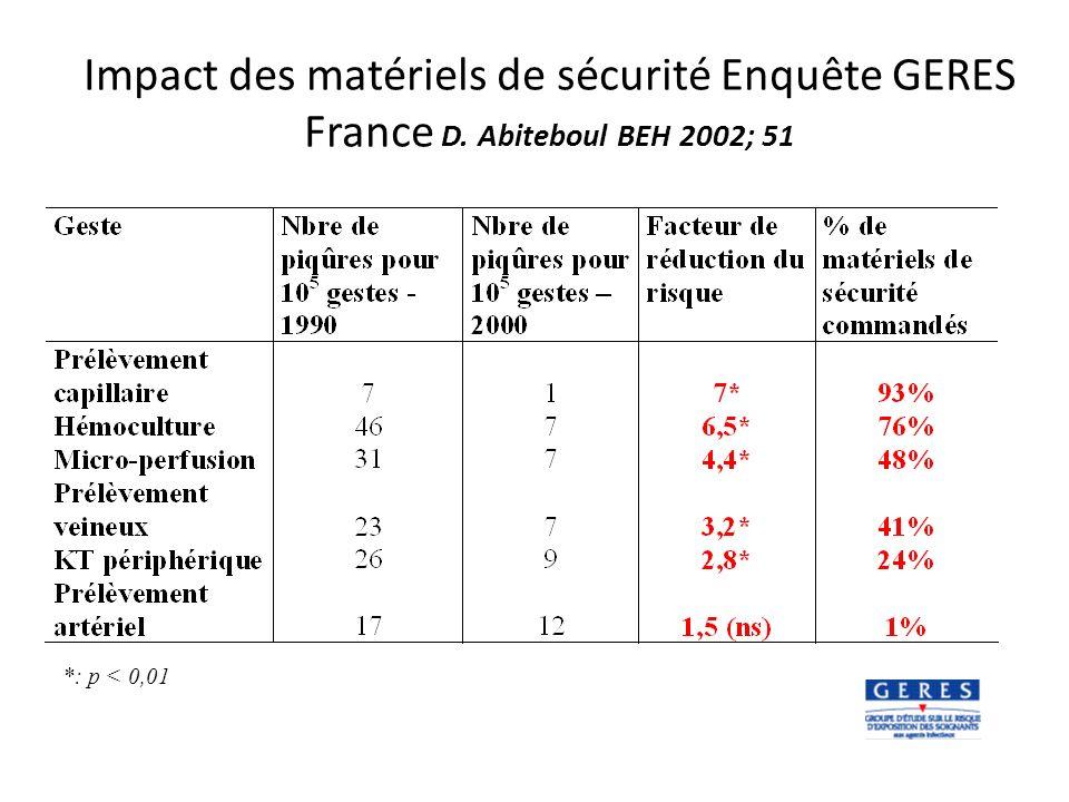 Impact des matériels de sécurité Enquête GERES France D. Abiteboul BEH 2002; 51 *: p < 0,01