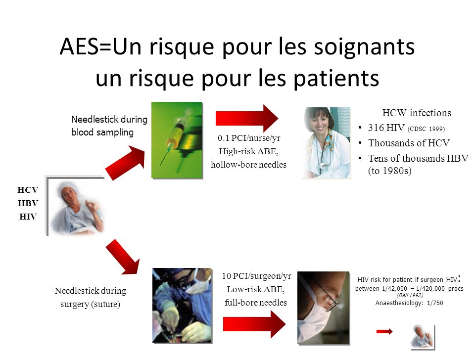 AES=Un risque pour les soignants un risque pour les patients Needlestick during surgery (suture) 10 PCI/surgeon/yr Low-risk ABE, full-bore needles HIV risk for patient if surgeon HIV : between 1/42,000 – 1/420,000 procs (Bell 1992) Anaesthesiology: 1/750 HCV HBV HIV HCW infections 316 HIV (CDSC 1999) Thousands of HCV Tens of thousands HBV (to 1980s) 0.1 PCI/nurse/yr High-risk ABE, hollow-bore needles Needlestick during blood sampling