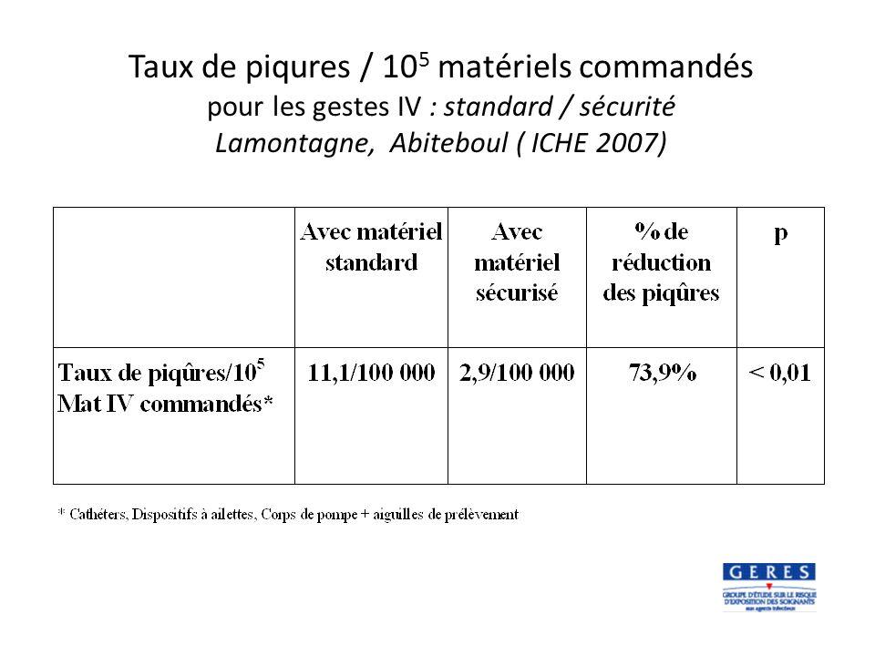 Taux de piqures / 10 5 matériels commandés pour les gestes IV : standard / sécurité Lamontagne, Abiteboul ( ICHE 2007)