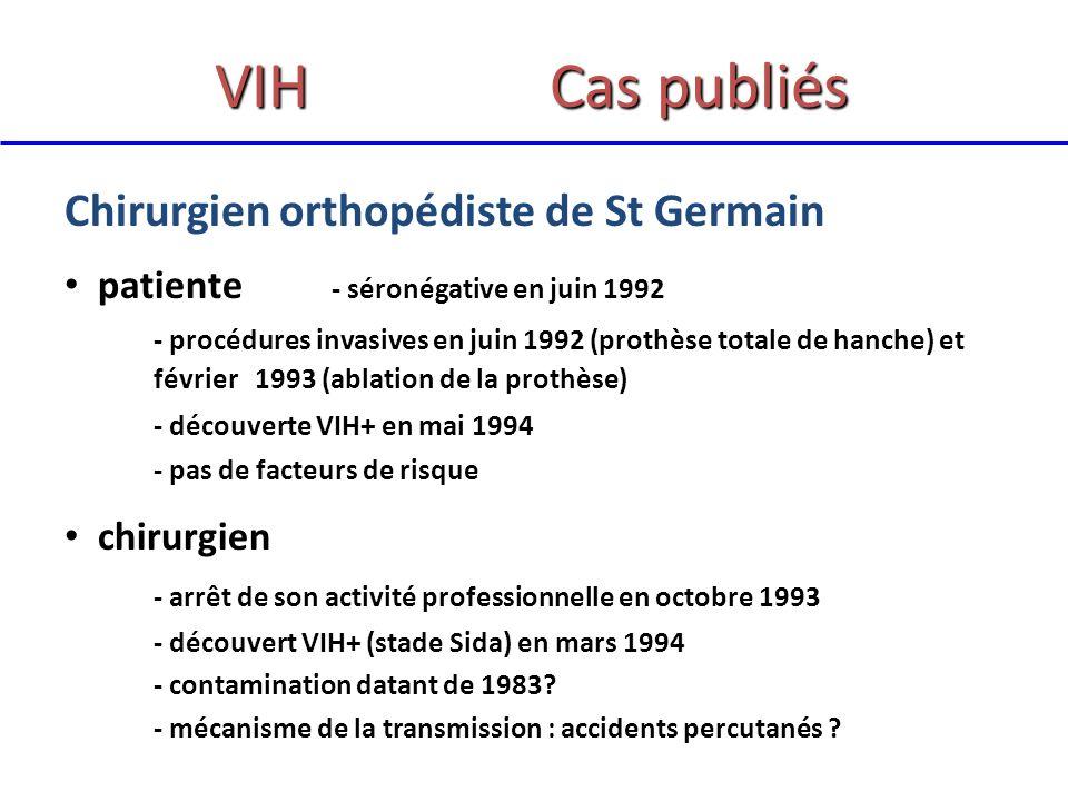 VIH Cas publiés Chirurgien orthopédiste de St Germain patiente - séronégative en juin 1992 - procédures invasives en juin 1992 (prothèse totale de hanche) et février 1993 (ablation de la prothèse) - découverte VIH+ en mai 1994 - pas de facteurs de risque chirurgien - arrêt de son activité professionnelle en octobre 1993 - découvert VIH+ (stade Sida) en mars 1994 - contamination datant de 1983.