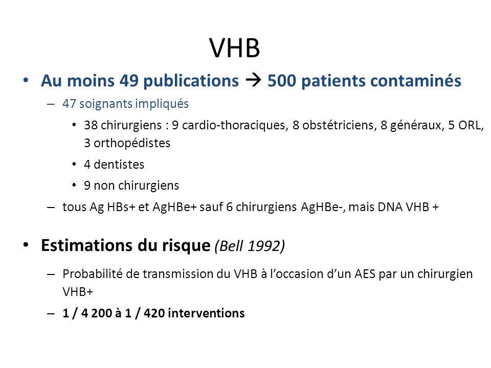 VHB Au moins 49 publications 500 patients contaminés – 47 soignants impliqués 38 chirurgiens : 9 cardio-thoraciques, 8 obstétriciens, 8 généraux, 5 ORL, 3 orthopédistes 4 dentistes 9 non chirurgiens – tous Ag HBs+ et AgHBe+ sauf 6 chirurgiens AgHBe-, mais DNA VHB + Estimations du risque (Bell 1992) – Probabilité de transmission du VHB à loccasion dun AES par un chirurgien VHB+ – 1 / 4 200 à 1 / 420 interventions