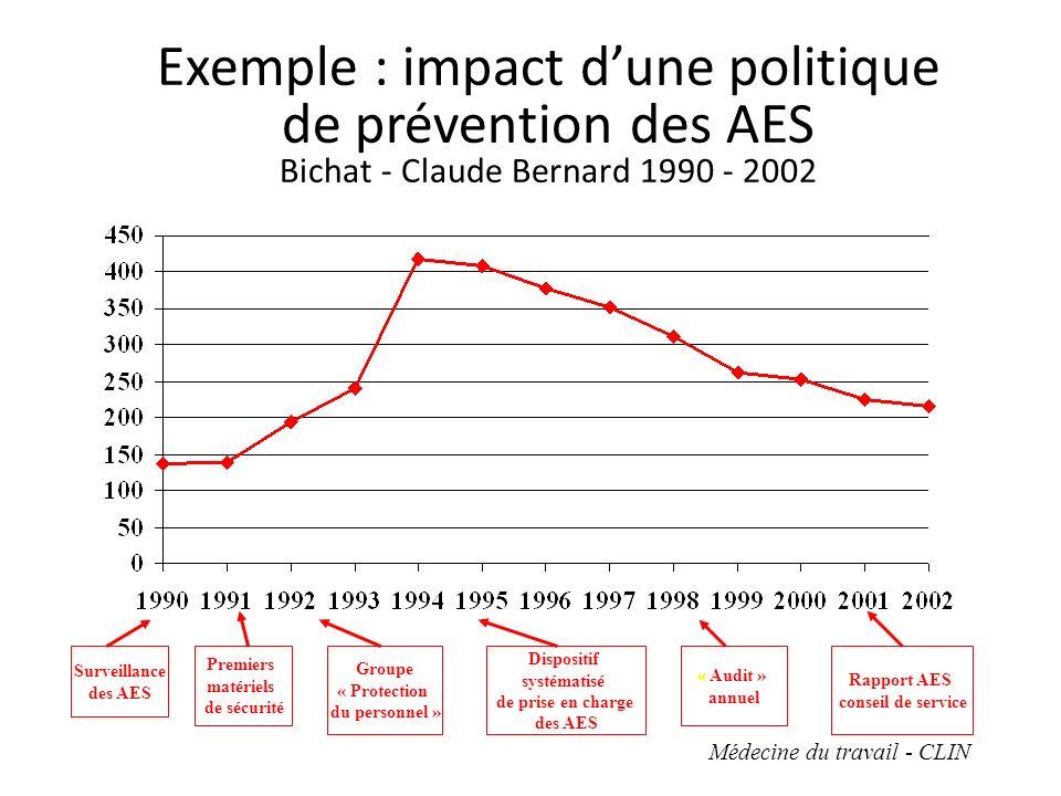 Exemple : impact dune politique de prévention des AES Bichat - Claude Bernard 1990 - 2002 Premiers matériels de sécurité Surveillance des AES Groupe « Protection du personnel » Dispositif systématisé de prise en charge des AES « Audit » annuel Rapport AES conseil de service Médecine du travail - CLIN