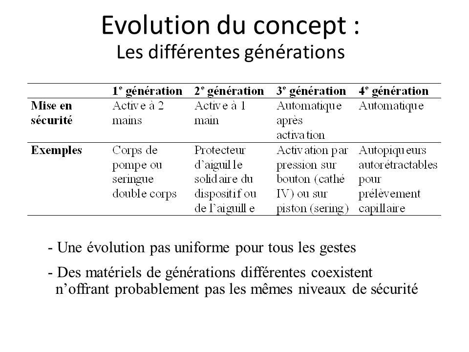 Evolution du concept : Les différentes générations - Une évolution pas uniforme pour tous les gestes - Des matériels de générations différentes coexistent noffrant probablement pas les mêmes niveaux de sécurité