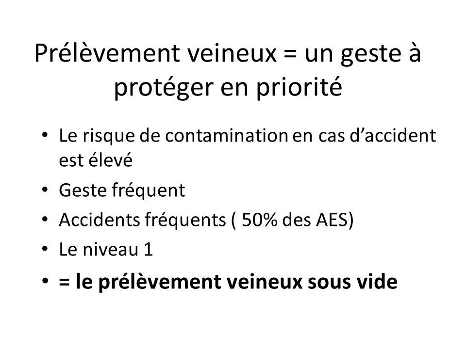 Prélèvement veineux = un geste à protéger en priorité Le risque de contamination en cas daccident est élevé Geste fréquent Accidents fréquents ( 50% des AES) Le niveau 1 = le prélèvement veineux sous vide