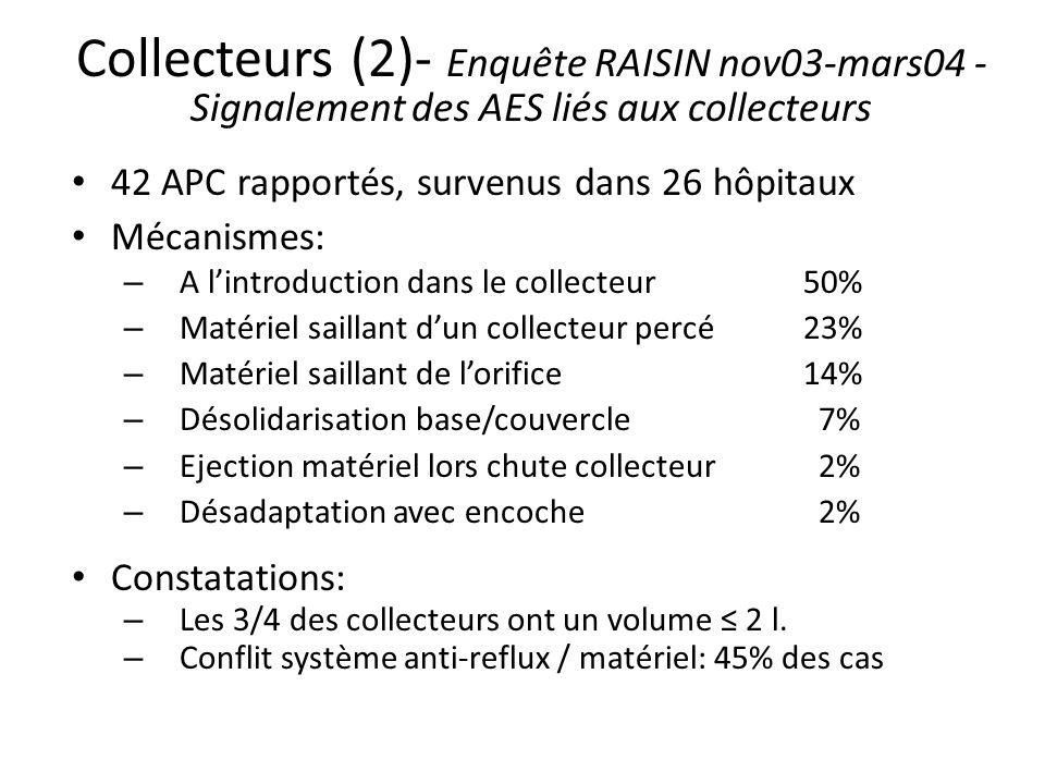Collecteurs (2)- Enquête RAISIN nov03-mars04 - Signalement des AES liés aux collecteurs 42 APC rapportés, survenus dans 26 hôpitaux Mécanismes: – A lintroduction dans le collecteur 50% – Matériel saillant dun collecteur percé 23% – Matériel saillant de lorifice14% – Désolidarisation base/couvercle 7% – Ejection matériel lors chute collecteur 2% – Désadaptation avec encoche 2% Constatations: – Les 3/4 des collecteurs ont un volume 2 l.