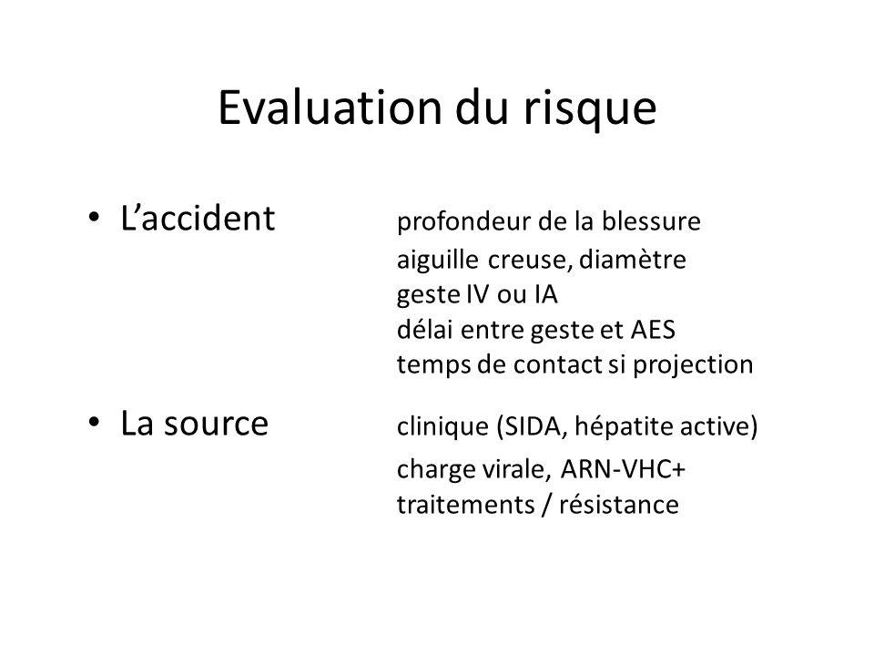 Evaluation du risque Laccident profondeur de la blessure aiguille creuse, diamètre geste IV ou IA délai entre geste et AES temps de contact si projection La source clinique (SIDA, hépatite active) charge virale, ARN-VHC+ traitements / résistance