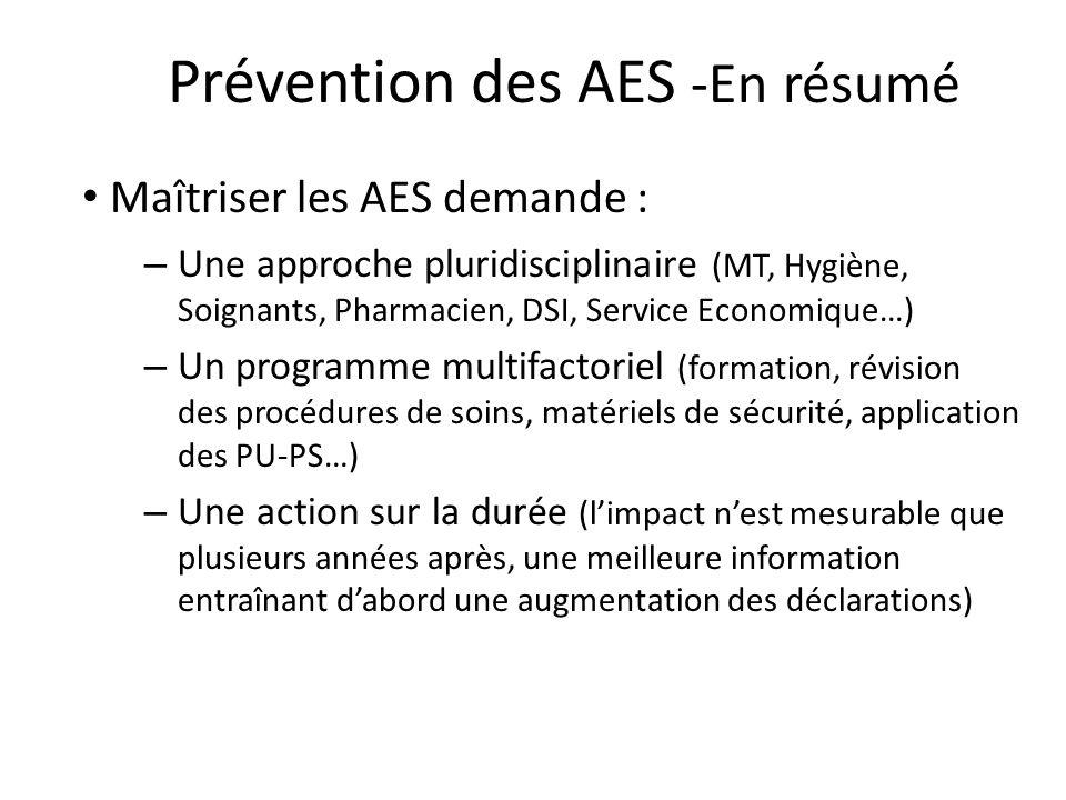 Prévention des AES -En résumé Maîtriser les AES demande : – Une approche pluridisciplinaire (MT, Hygiène, Soignants, Pharmacien, DSI, Service Economique…) – Un programme multifactoriel (formation, révision des procédures de soins, matériels de sécurité, application des PU-PS…) – Une action sur la durée (limpact nest mesurable que plusieurs années après, une meilleure information entraînant dabord une augmentation des déclarations)