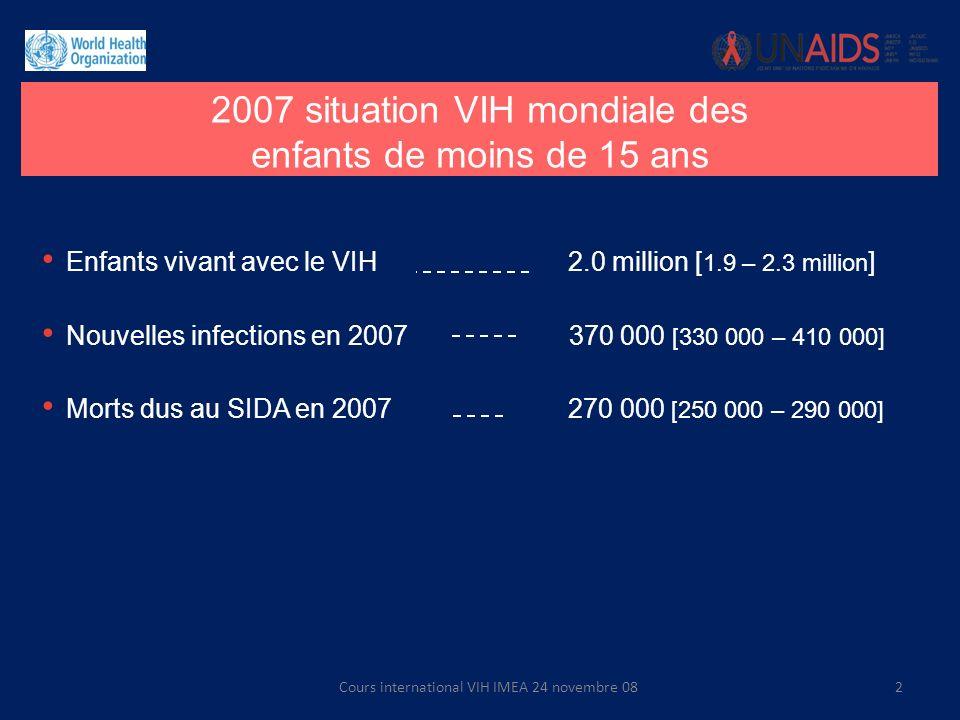 Enfants vivant avec le VIH 2.0 million [ 1.9 – 2.3 million ] Nouvelles infections en 2007 370 000 [330 000 – 410 000] Morts dus au SIDA en 2007 270 00