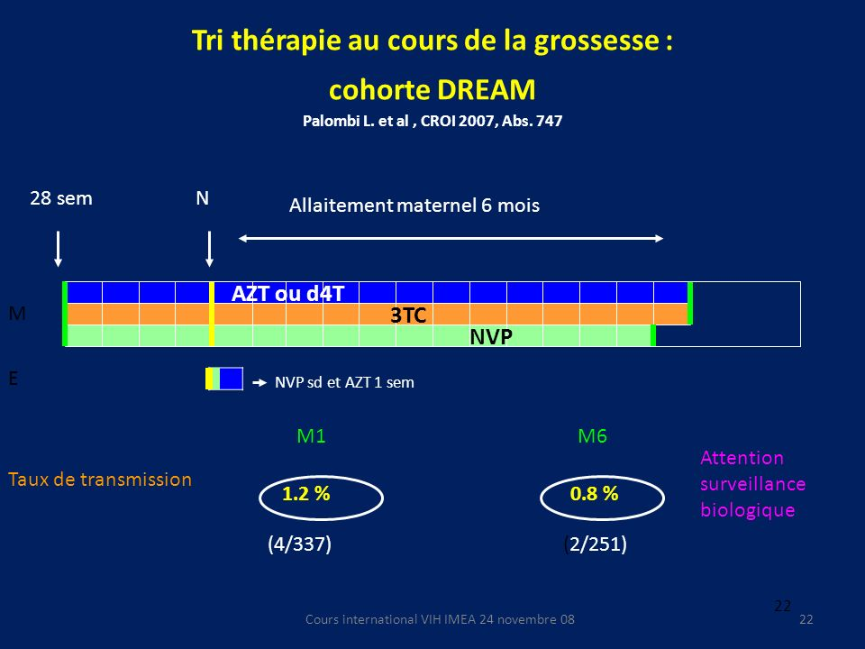 Cours international VIH IMEA 24 novembre 0822 Tri thérapie au cours de la grossesse : cohorte DREAM Palombi L. et al, CROI 2007, Abs. 747 28 semN Alla