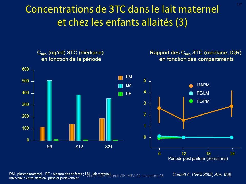 Corbett A, CROI 2008, Abs. 648 0 100 200 300 400 500 600 PM LM PE S6S12S24 C min (ng/ml) 3TC (médiane) en fonction de la période Rapport des C min 3TC