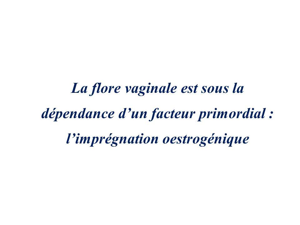 Pendant la grossesse, linondation œstrogénique favorise la multiplication des levures commensales Des modifications immunitaires locales, mal connues, peuvent favoriser certaines infections (vaginose…) ECOSYSTEME VAGINAL