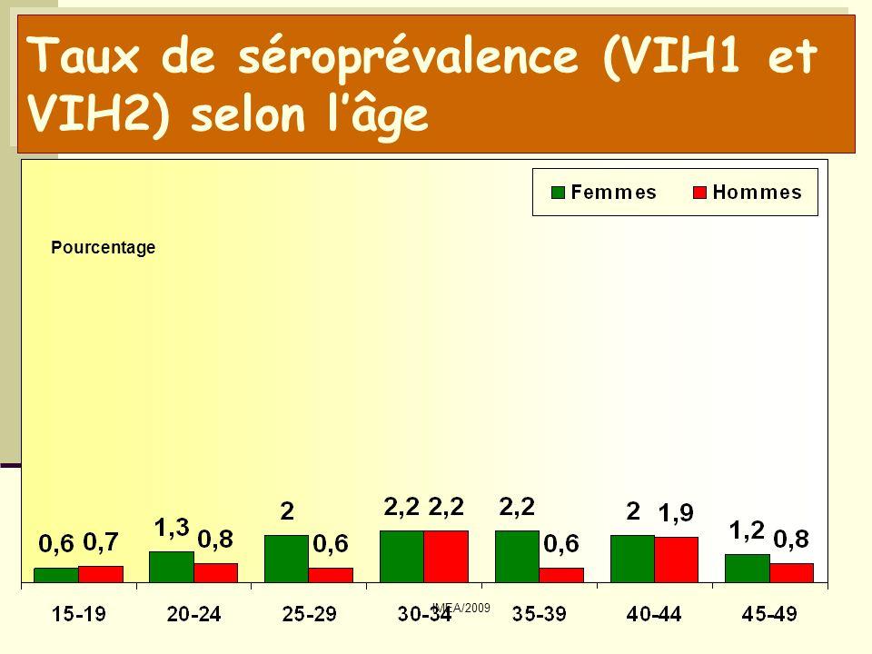 IMEA/2009 Taux de séroprévalence (VIH1 et VIH2) en 2001 et 2006, selon le sexe Pourcentage
