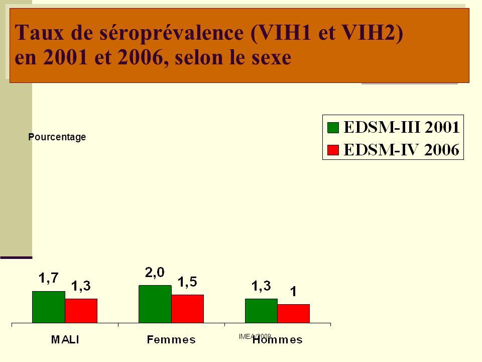 IMEA/2009 Taux de séroprévalence (VIH1 et VIH2) selon le milieu de résidence Pourcentage