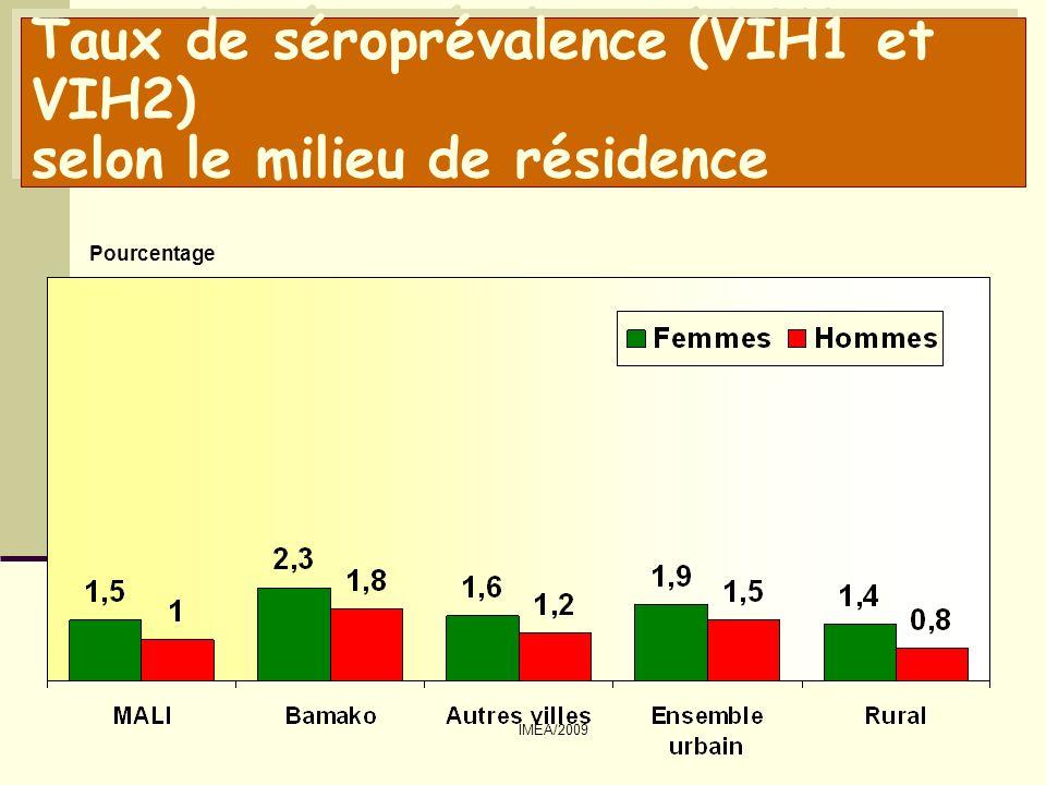 IMEA/2009 Taux de séroprévalence (VIH1 et VIH2) selon la région