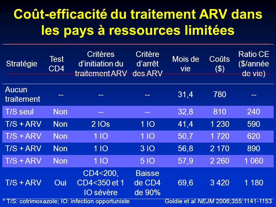 Coût-efficacité du traitement ARV dans les pays à ressources limitées Stratégie Test CD4 Critères dinitiation du traitement ARV Critère darrêt des ARV Mois de vie Coûts ($) Ratio CE ($/année de vie) Aucun traitement -- 31,4780-- T/S seulNon-- 32,8810240 T/S + ARVNon2 IOs1 IO41,41 230590 T/S + ARVNon1 IO 50,71 720620 T/S + ARVNon1 IO3 IO56,82 170890 T/S + ARVNon1 IO5 IO57,92 2601 060 T/S + ARVOui CD4<200, CD4<350 et 1 IO sévère Baisse de CD4 de 90% 69,63 4201 180 * T/S: cotrimoxazole; IO: infection opportuniste Goldie et al NEJM 2006;355:1141-1153