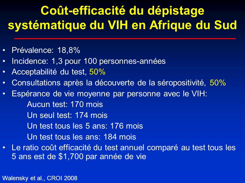 Coût-efficacité du dépistage systématique du VIH en Afrique du Sud Prévalence: 18,8% Incidence: 1,3 pour 100 personnes-années Acceptabilité du test, 50% Consultations après la découverte de la séropositivité, 50% Espérance de vie moyenne par personne avec le VIH: Aucun test: 170 mois Un seul test: 174 mois Un test tous les 5 ans: 176 mois Un test tous les ans: 184 mois Le ratio coût efficacité du test annuel comparé au test tous les 5 ans est de $1,700 par année de vie Walensky et al., CROI 2008