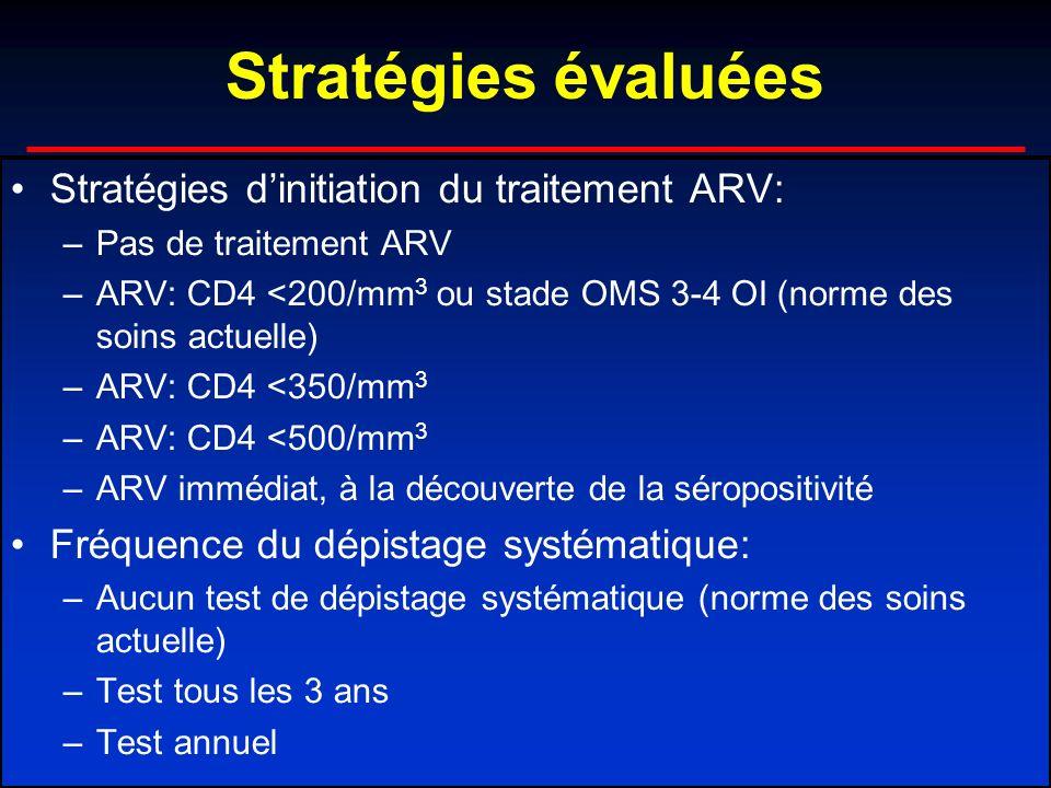 Stratégies évaluées Stratégies dinitiation du traitement ARV: –Pas de traitement ARV –ARV: CD4 <200/mm 3 ou stade OMS 3-4 OI (norme des soins actuelle) –ARV: CD4 <350/mm 3 –ARV: CD4 <500/mm 3 –ARV immédiat, à la découverte de la séropositivité Fréquence du dépistage systématique: –Aucun test de dépistage systématique (norme des soins actuelle) –Test tous les 3 ans –Test annuel