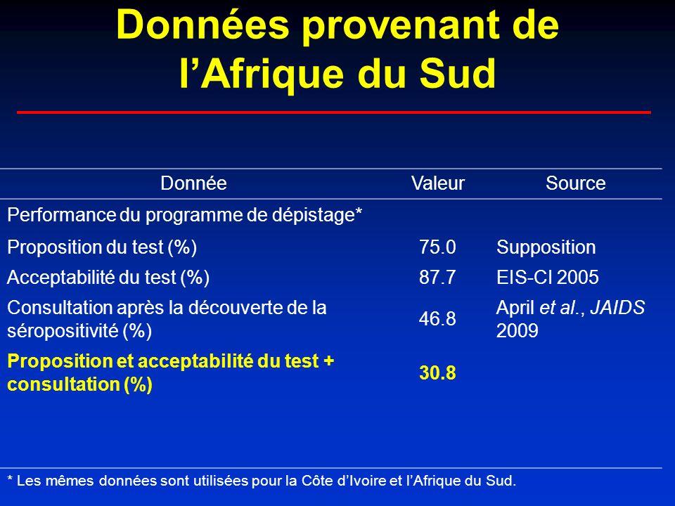 DonnéeValeurSource Performance du programme de dépistage* Proposition du test (%)75.0Supposition Acceptabilité du test (%)87.7EIS-CI 2005 Consultation après la découverte de la séropositivité (%) 46.8 April et al., JAIDS 2009 Proposition et acceptabilité du test + consultation (%) 30.8 * Les mêmes données sont utilisées pour la Côte dIvoire et lAfrique du Sud.