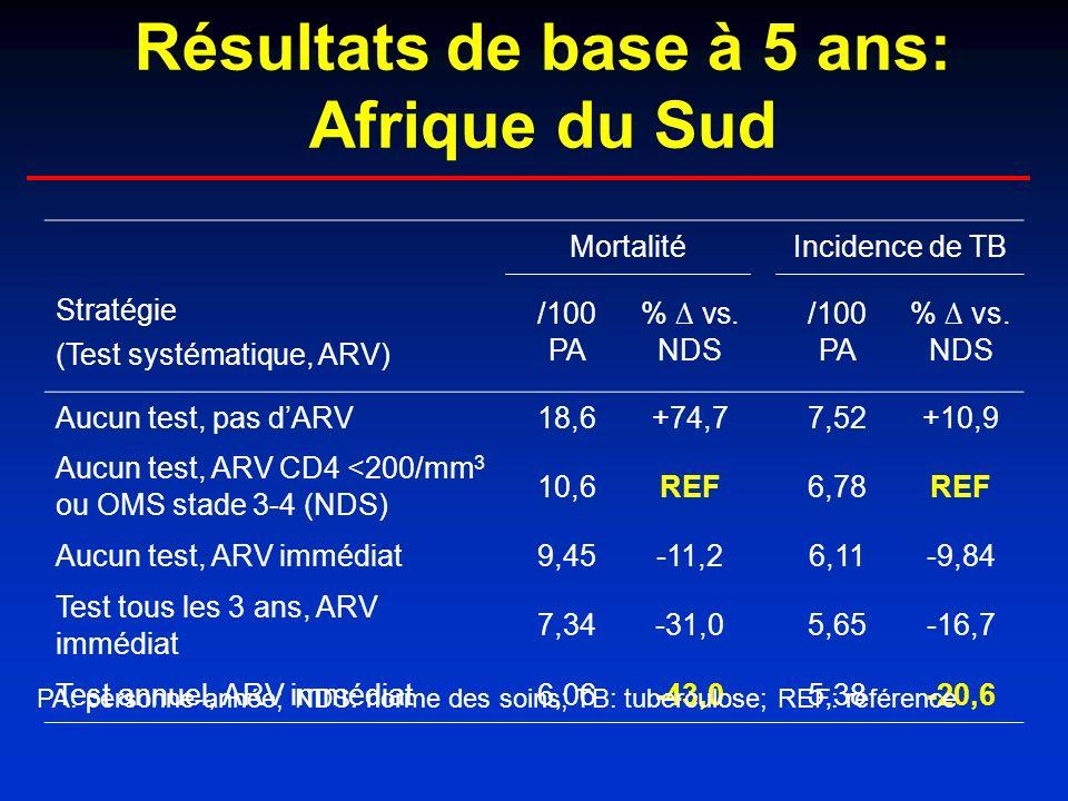 Résultats de base à 5 ans: Afrique du Sud MortalitéIncidence de TB Stratégie (Test systématique, ARV) /100 PA % vs.