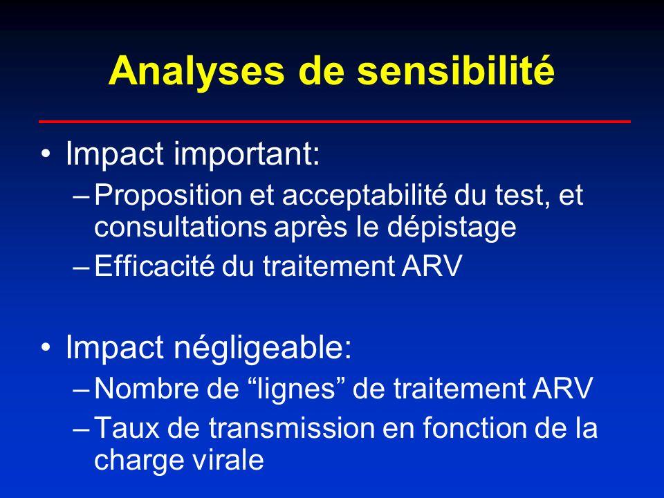 Analyses de sensibilité Impact important: –Proposition et acceptabilité du test, et consultations après le dépistage –Efficacité du traitement ARV Impact négligeable: –Nombre de lignes de traitement ARV –Taux de transmission en fonction de la charge virale