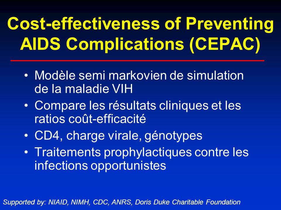 Le Modèle CEPAC Infection aigüe Décès Infection VIH chronique Contamination par le VIH CD4 (actuel et nadir) Infections opportunistes Traitement antirétroviral (succès, échecs, échecs antérieurs) Charge virale (actuelle et en début de traitement)