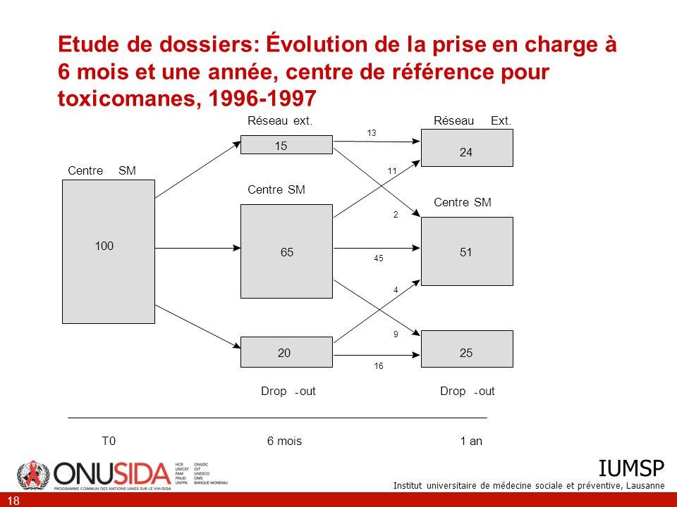 IUMSP Institut universitaire de médecine sociale et préventive, Lausanne 18 Etude de dossiers: Évolution de la prise en charge à 6 mois et une année,