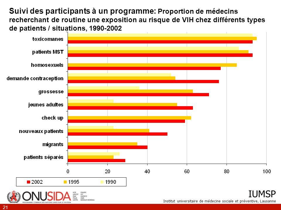 IUMSP Institut universitaire de médecine sociale et préventive, Lausanne 21 Suivi des participants à un programme: Proportion de médecins recherchant