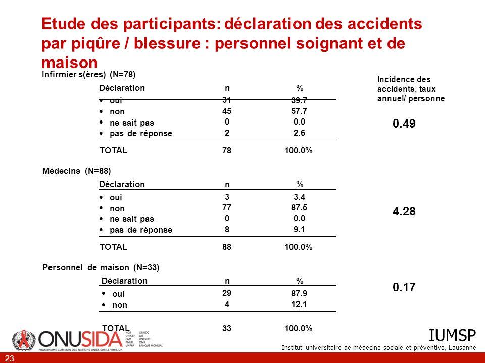 IUMSP Institut universitaire de médecine sociale et préventive, Lausanne 23 Etude des participants: déclaration des accidents par piqûre / blessure :