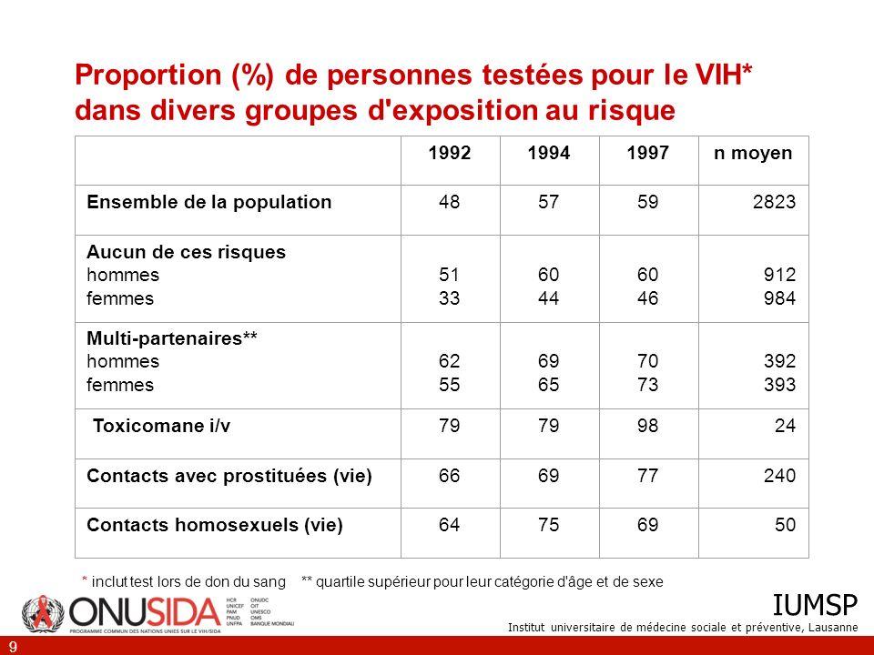 IUMSP Institut universitaire de médecine sociale et préventive, Lausanne 9 Proportion (%) de personnes testées pour le VIH* dans divers groupes d'expo