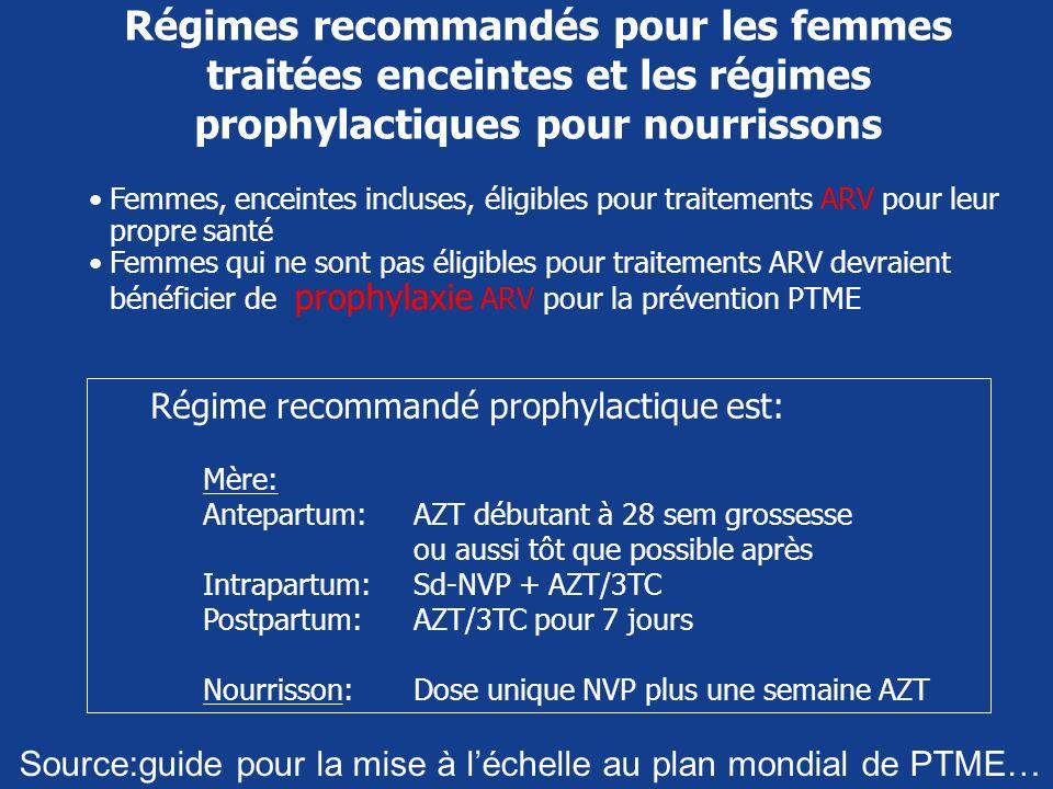 Régimes recommandés pour les femmes traitées enceintes et les régimes prophylactiques pour nourrissons Femmes, enceintes incluses, éligibles pour trai
