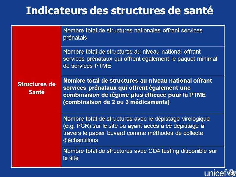 Indicateurs des structures de santé Structures de Santé Nombre total de structures nationales offrant services prénatals Nombre total de structures au