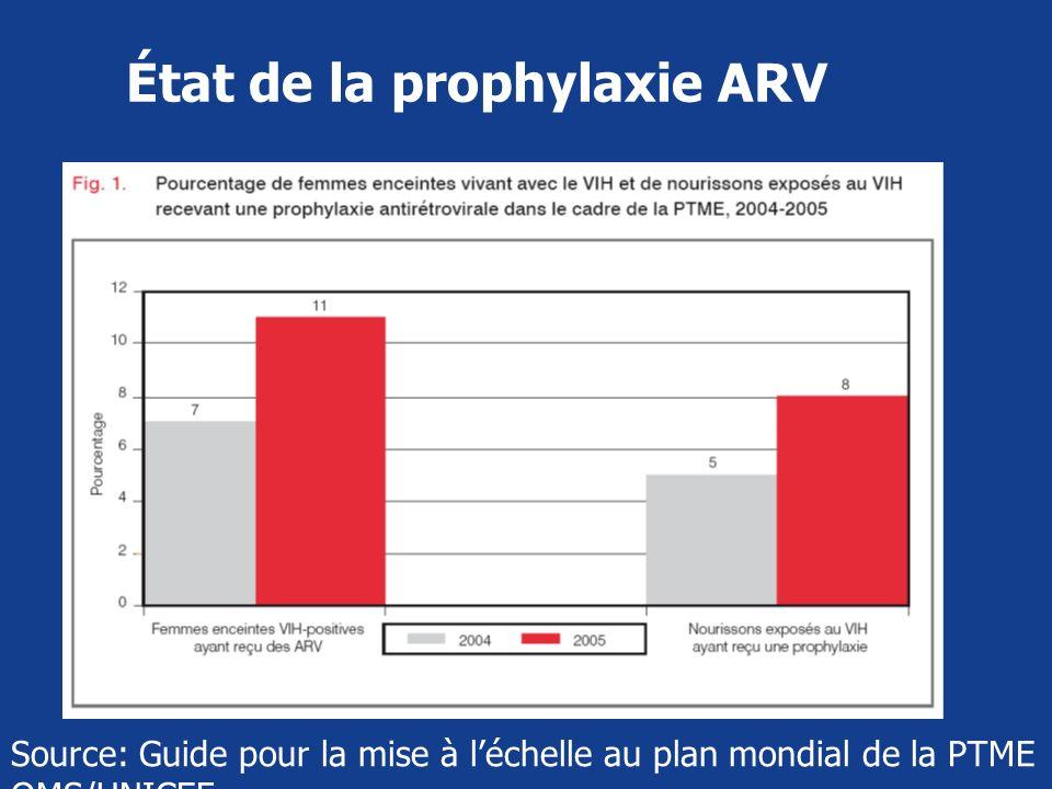 État de la prophylaxie ARV Source: Guide pour la mise à léchelle au plan mondial de la PTME OMS/UNICEF