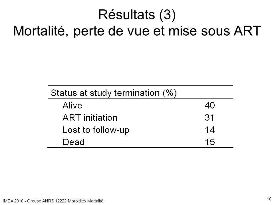 IMEA 2010 - Groupe ANRS 12222 Morbidité/ Mortalité 10 Résultats (3) Mortalité, perte de vue et mise sous ART