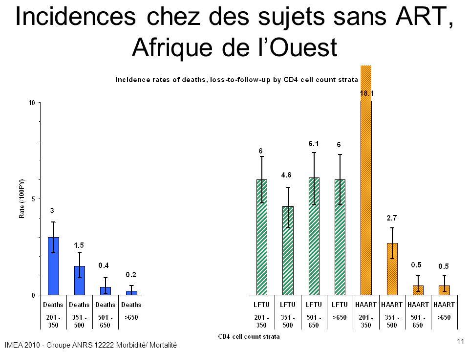 IMEA 2010 - Groupe ANRS 12222 Morbidité/ Mortalité 11 Incidences chez des sujets sans ART, Afrique de lOuest