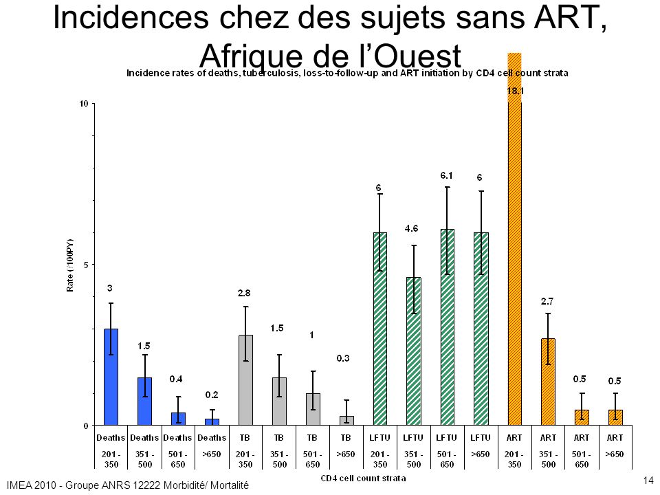 IMEA 2010 - Groupe ANRS 12222 Morbidité/ Mortalité 14 Incidences chez des sujets sans ART, Afrique de lOuest