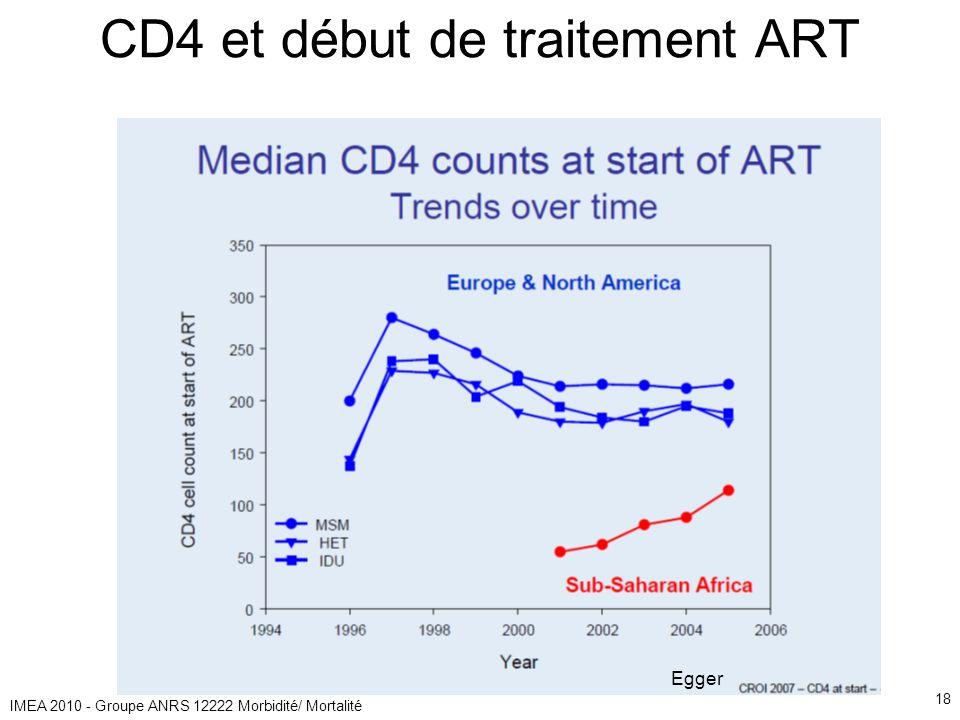 IMEA 2010 - Groupe ANRS 12222 Morbidité/ Mortalité 18 CD4 et début de traitement ART Egger