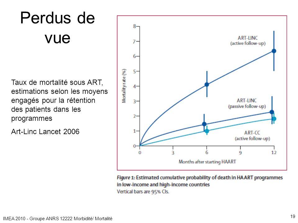 IMEA 2010 - Groupe ANRS 12222 Morbidité/ Mortalité 19 Taux de mortalité sous ART, estimations selon les moyens engagés pour la rétention des patients dans les programmes Art-Linc Lancet 2006 Perdus de vue