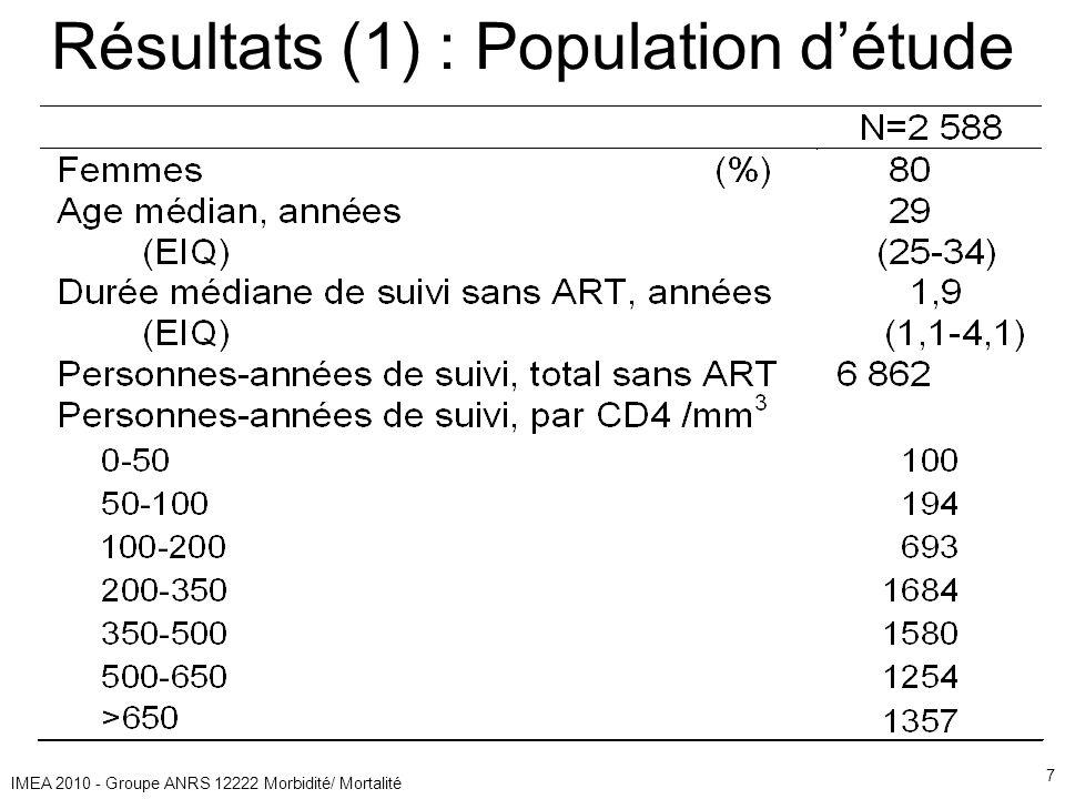 IMEA 2010 - Groupe ANRS 12222 Morbidité/ Mortalité 7 Résultats (1) : Population détude