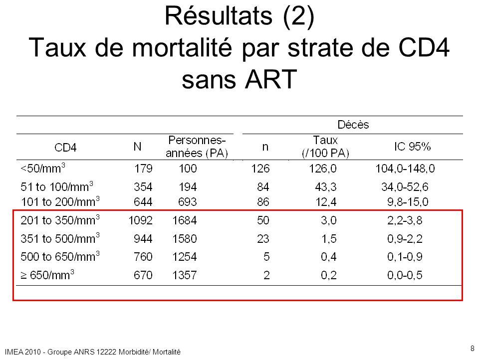 IMEA 2010 - Groupe ANRS 12222 Morbidité/ Mortalité 8 Résultats (2) Taux de mortalité par strate de CD4 sans ART